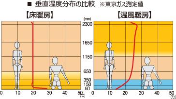 垂直温度分布の比較※東京ガス測定値